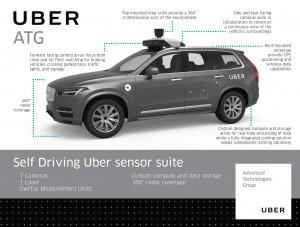 Self- driving car
