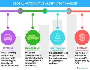 global automotive market