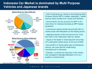indonesia car market