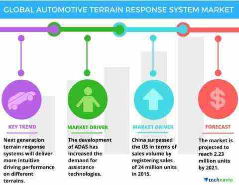 Strong Growth In Suv Segment In China To Boost The Global Automotive Terrain Response System